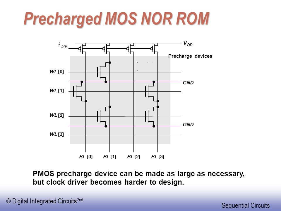 Precharged MOS NOR ROM V. f. pre. DD. Precharge devices. WL. [0] GND. WL. [1] WL. [2] GND.